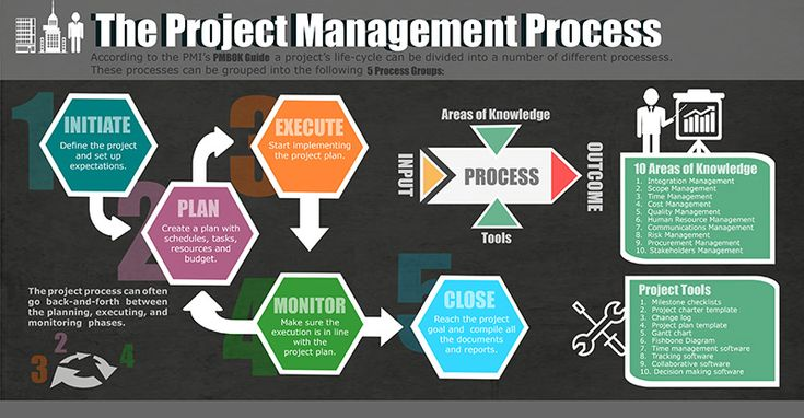 google project manager Pmbok® guide learn more about a guide to the project management body of knowledge (pmbok® guide) – sixth edition.