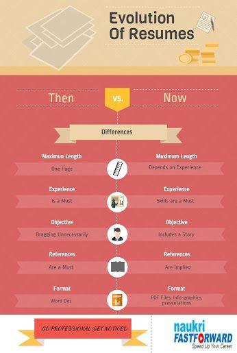 Naukri FastForward - Google+