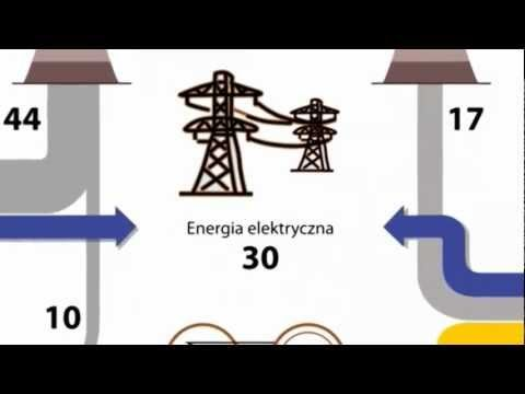 Powstawanie prądu - YouTube