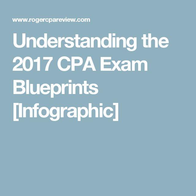 Understanding the 2017 CPA Exam Blueprints [Infographic]