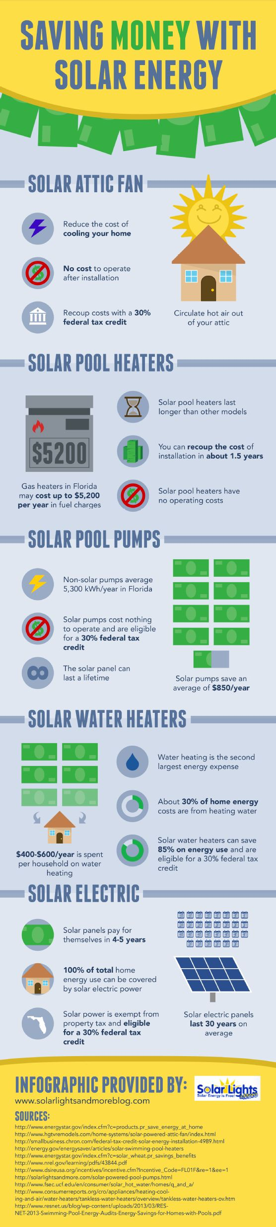 Solar pool heaters actually last longer than other models and have no operating costs! Check out this infographic from a solar energy company in Florida to learn about solar electric power and how it can benefit a home or business.