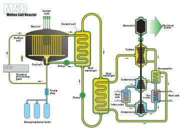 Molten salt reactor - Wikipedia