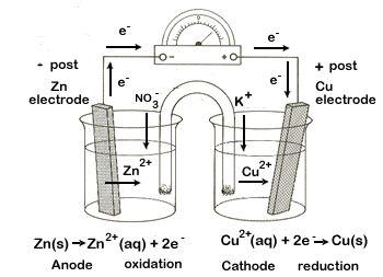 Redox Reactions & Electrochemistry