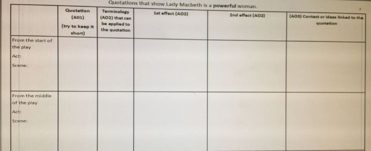 how william shakespeare differentiated macbeth and lady macbeth Lady macbeth is one of shakespeare's most famous and frightening female  characters when we first see her, she is already plotting duncan's murder, and  she.