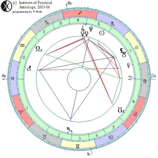 Данные астрологической карты. Имя = Наталья. Дата = 12.11.1971. Время = 08:45:00. Широта = 55.03. Долгота = 82.92