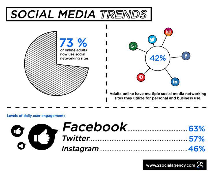 #SocialMedia #SocialMediaTrends #Facebook #Twitter #Instagram #Infographic #2Social #2SocialAgency #SocialMediaAgency