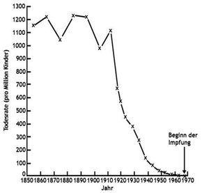 Impfungen, Impfen und Masern