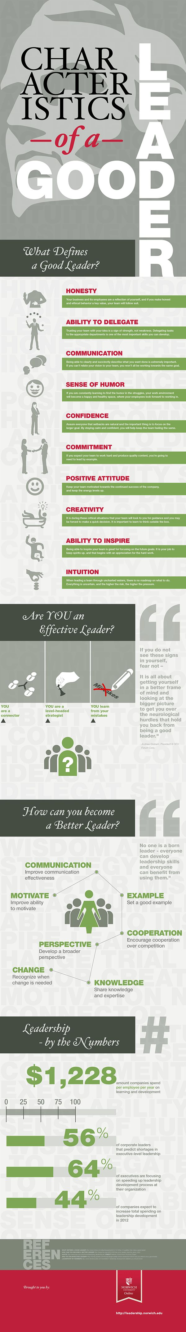 What are the characteristics of a good leader – Infographic   Leading Effectively: Official Blog of the Center for Creative Leadership