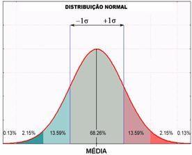 Desvio padrão: Entenda este conceito de estatística - Pesquisa Escolar - UOL…