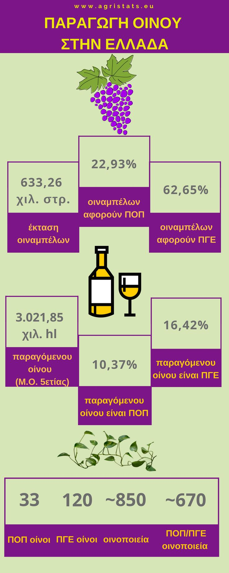 Παραγωγή οίνου στην Ελλάδα