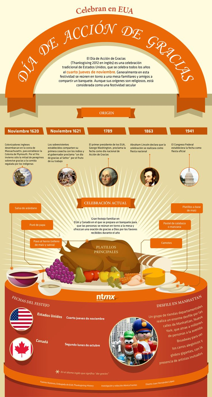 Dia de accion de gracias thanksgiving