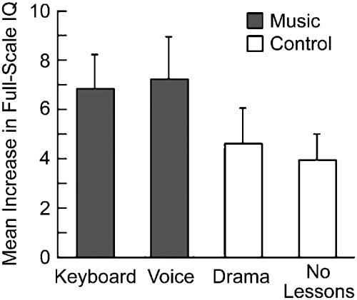 Music Training and IQ