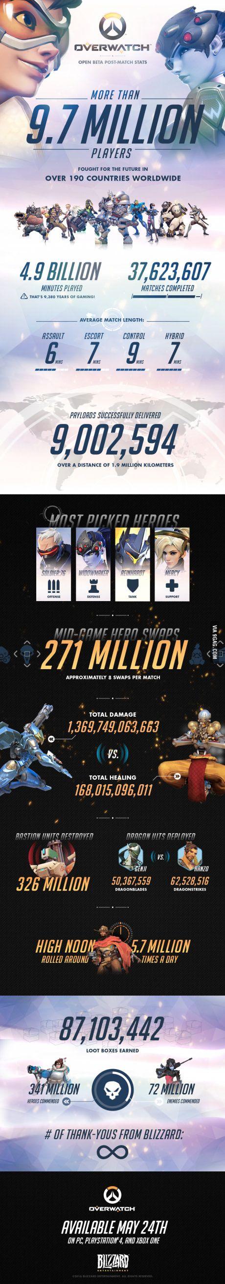 Overwatch beta Statistics