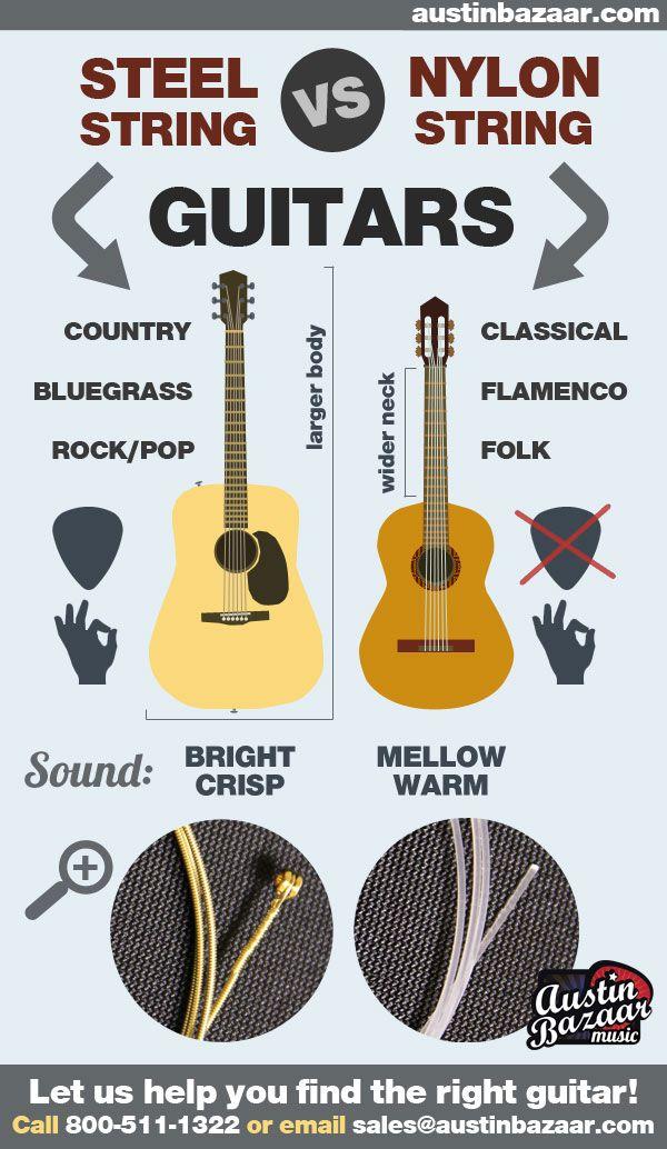 17 best images about beginner guitarists on pinterest guitar chords guitar straps and. Black Bedroom Furniture Sets. Home Design Ideas