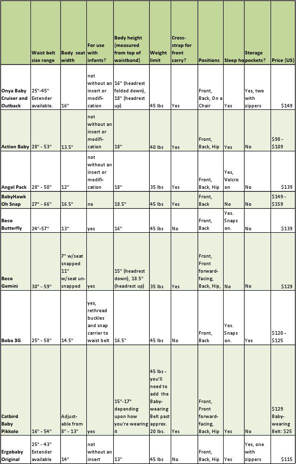 A Helpful Baby Carrier Comparison Chart Baby Wearing Pinterest