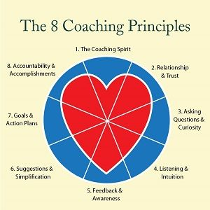 This is an interesting way to look at the Coaching heart! The Coaching Spirit: 8 Principles for Coaching Success.
