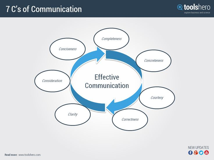 7 C's of Business Communication - ToolsHero