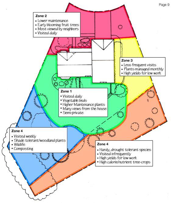 Permaculture zones permaculture pinterest for Garden design zones