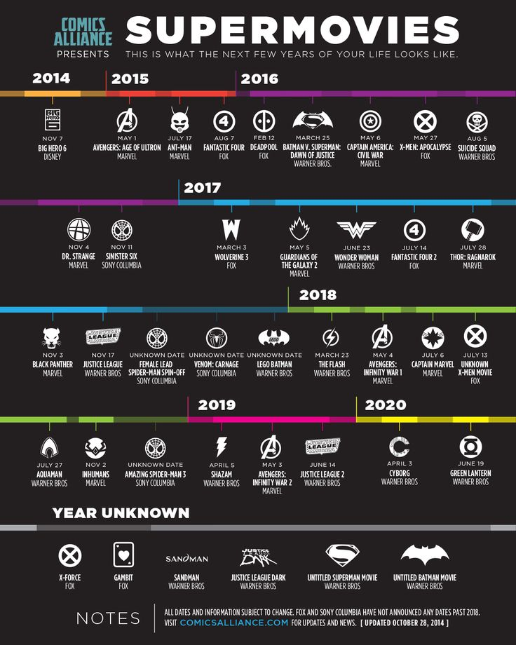 Infográfico mostra quando os próximos filmes da Marvel e DC serão lançados