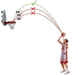Aim towards rim. Make arch by bending arm back. If farther away shoot from above chest.