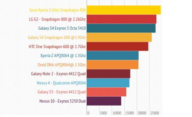 El mejor smartphone relación calidad precio del 2015. Revisamos los móviles destacados de menos de 300 euros contrastando las prestaciones y componentes más importantes: Almacenamiento interno, RAM, CPU, GPU, tamaño y calidad de la pantalla, resolución de la cámara principal, bluetooh, ampliación de almacenamiento por micro SD, diseño, etc. Top 5 smartphones con mejor precio de mercado formado por LG G2, Huawei Honor 6, Motorola Moto G, ZTE Blade S6, etc.