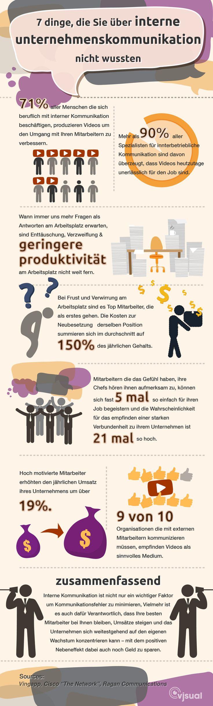 Infographik von vjsual erstellt. Blog : http://vjsual.com/de/category/blog_de