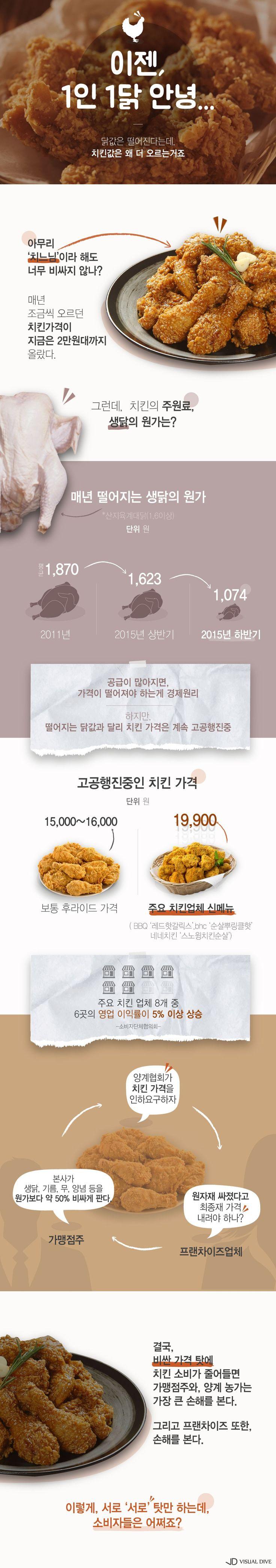 치킨값 어디까지 오를거니 [인포그래픽] #chicken / #Infographic ⓒ 비주얼다이브 무단 복사·전재·재배포 금지
