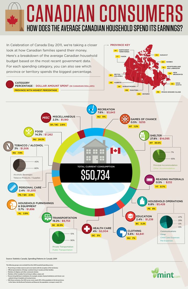 How to Canadians spend their money?