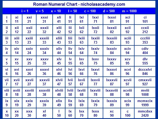 17 Best Roman Numerals Images On Pinterest | Roman Numerals Chart