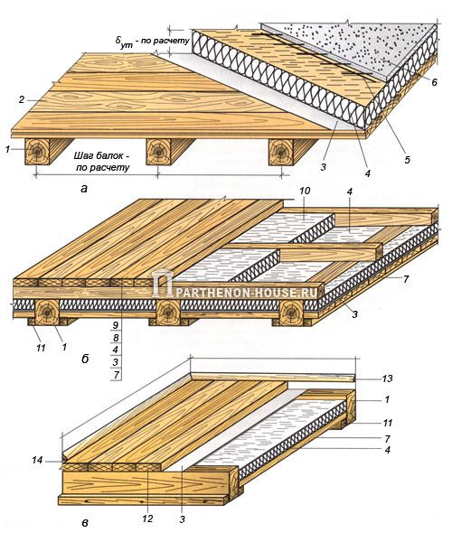 Виды деревянных перекрытий