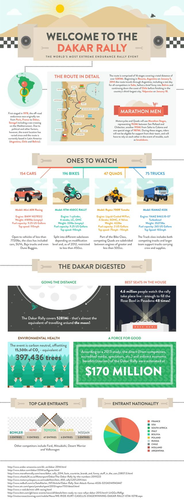 Infographic explains dakar to your kids and coworkers