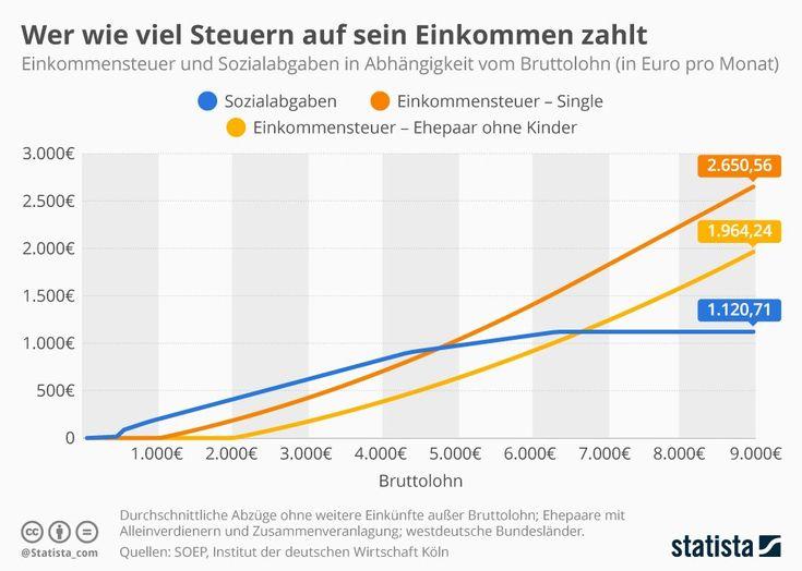 Die Verteilung der aufkommensstärksten Steuerarten zeigt, dass in Deutschland starke Schultern mehr tragen als schwache. Die 10 Prozent der Haushalte mit den höchsten Einkommen zahlen fast die Hälfte des gesamten Aufkommens der Einkommensteuer.   #Abgaben #Einkommen #Einkommensteuer #Sozialbeiträge #Steuern