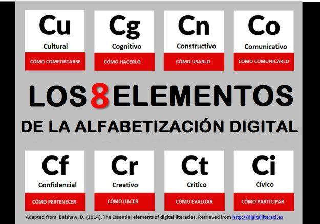 Alfabetización Digital - Marcos y Modelos | #Artículo #Educación