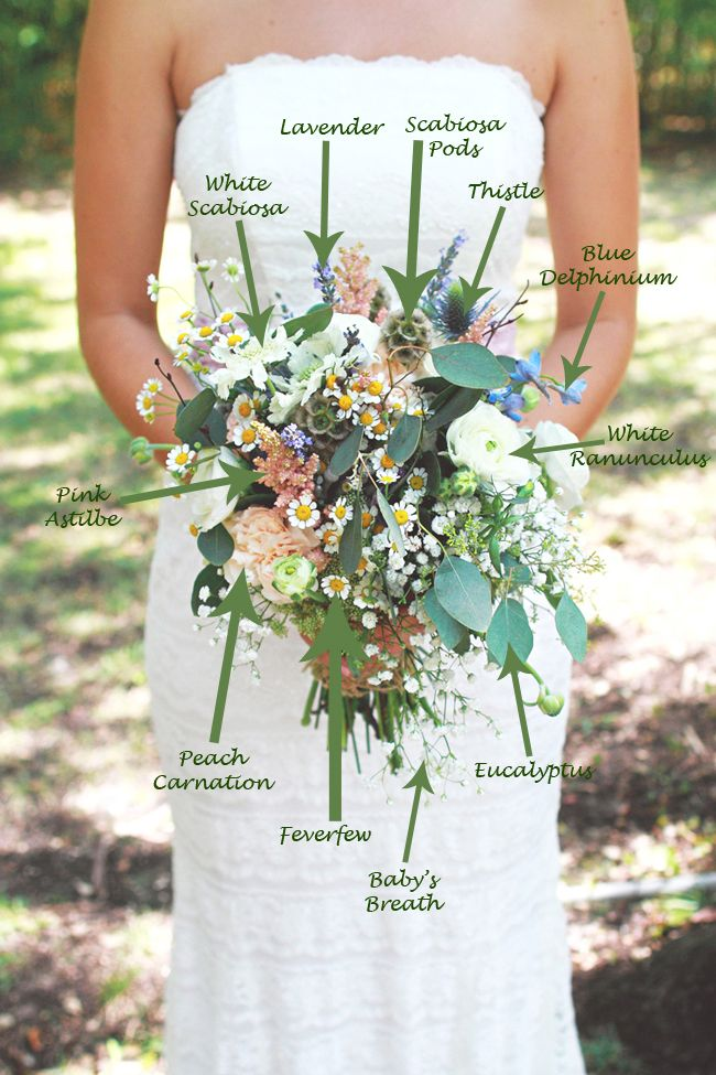 I just love this bouquet in today's Bouquet Breakdown! With great texture and a beautiful mix of soft colored blooms, this bouquet would be perfect for a Vintage, Wildflower, or Garden Wedding! This bouquet was created by Elizabeth of La Fleur Vintage, in Austin TX., and photographed by Jordan Palmer Photography. Take a look... Gorgeous, Don't ya think?! Now, let's Break it Down... Breakdown: White Scabiosa Flower, Lavender, Scabiosa Pods, Thistle, Blue Delphinium, White Ranunculus, ...