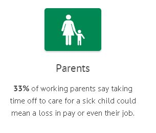 33% of working parents say taking time off to care for a sick child could mean a loss in pay or even their job.