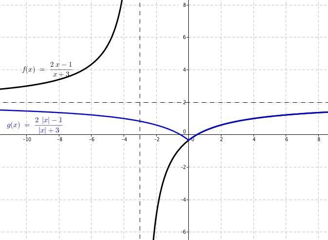 """LA función Racional y su valor absoluto para la variable independiente """"x"""""""