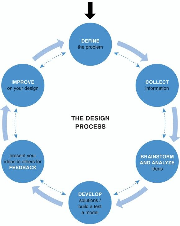 The design process is made for the people who want to make something this people already have they an idea. This shows how to make it, process it, evaluate it, and finish it and become your idea into an invention. This photo shows every single pass you have to do and it separates it in different colors to make it easier.