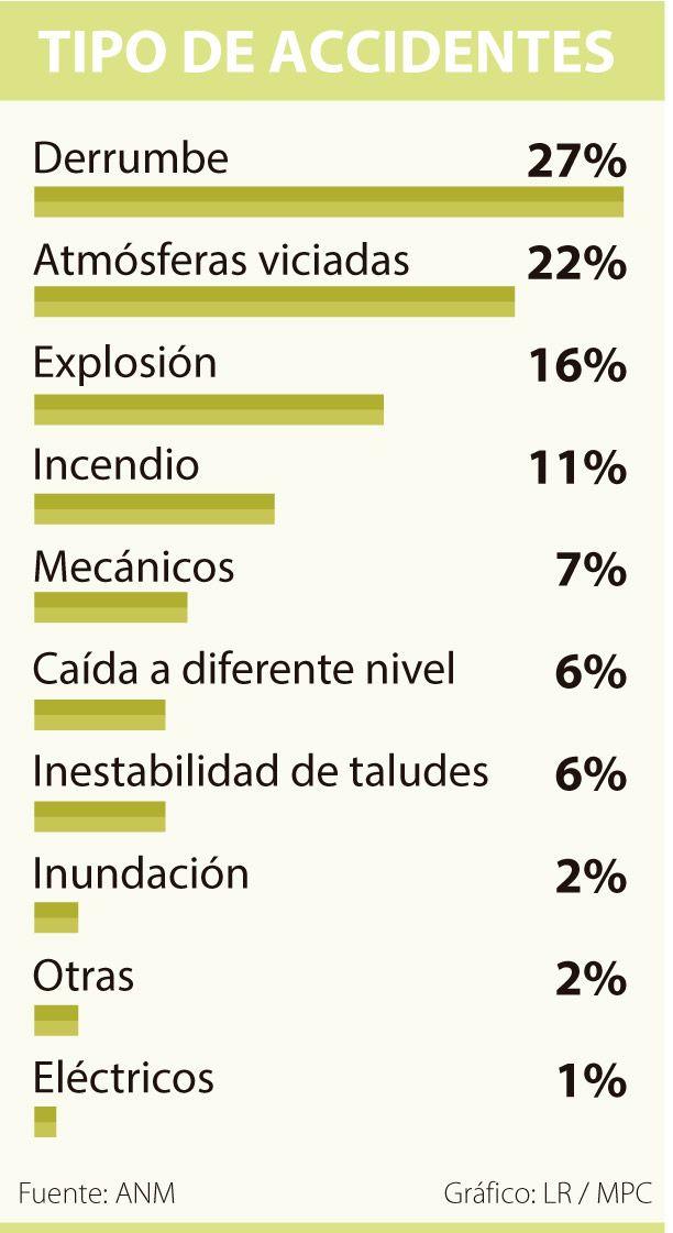 En 2015 hubo 84 accidentes mineros, según la Agencia Nacional de Minería