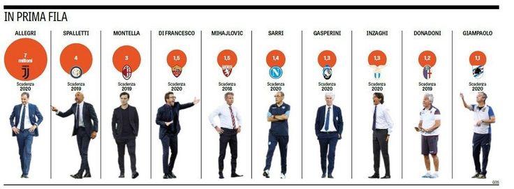 Zarobki trenerów w Serie A Liga Włoska #seriea #football #soccer #sport #sports #futbol #pilkanozna