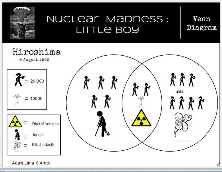 Visual thinking strategy of Nuclear Madness Little boy
