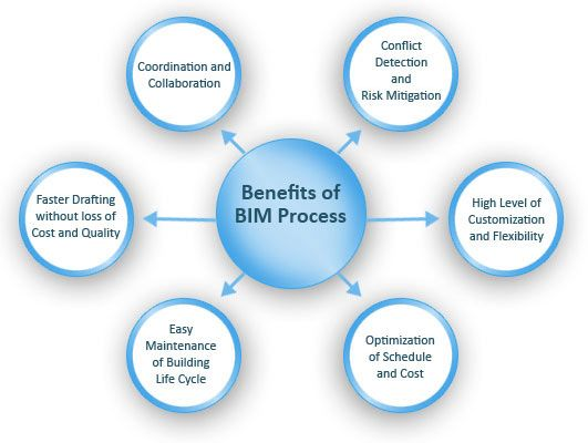 Benefits of BIM Modeling Services Outsourcing