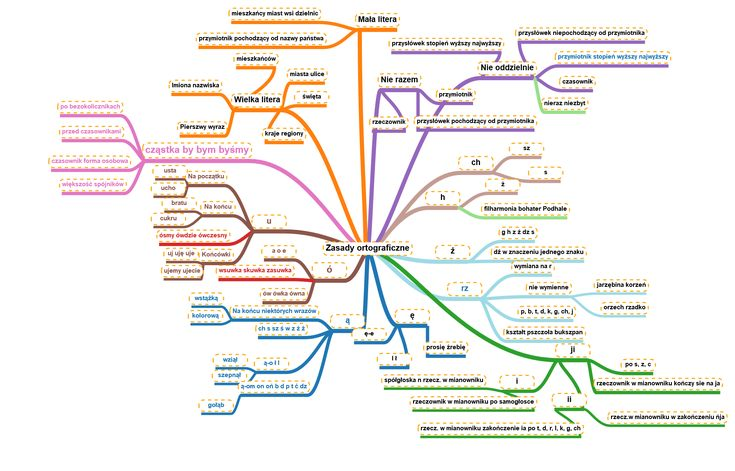 zasady ortograficzne - mapa myśli