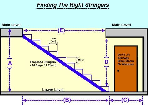 Installation Instructions / Specifications for Deluxe Stair Stringers