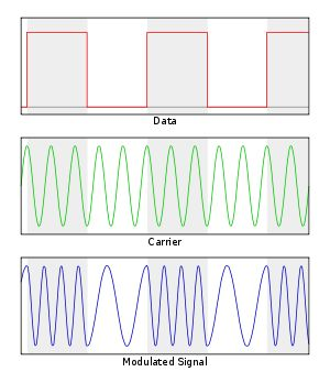 Frequency-shift keying - Wikipedia, the free encyclopedia