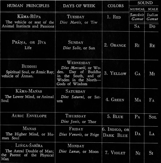 The Days of the Week and their Correspondences according to Theosophy. The days of the week do not stand in their usual order, though they are placed in their correct sequence as determined by the...