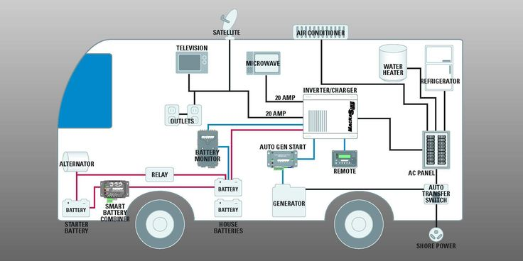 30 Amp Rv Wiring Diagram Elvenlabs