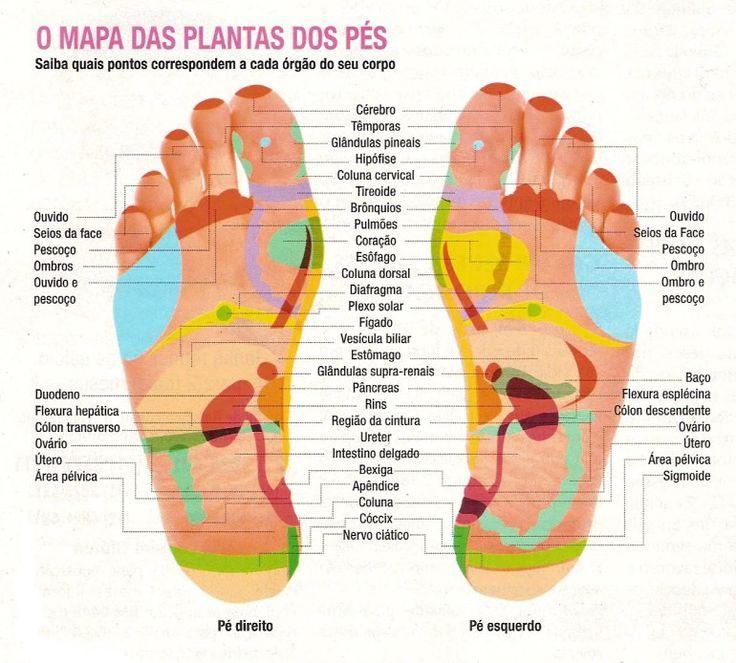 Mapa das Plantas dos Pontos nos Pés para Massagens