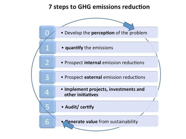 21 best sec2elhw2015cause images on pinterest environment save 7 steps to green house gas reduction christian de almeida rego fandeluxe Images