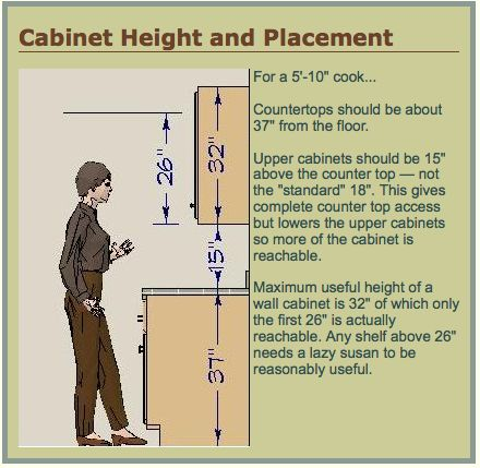 standard height between upper and lower cabinets 1
