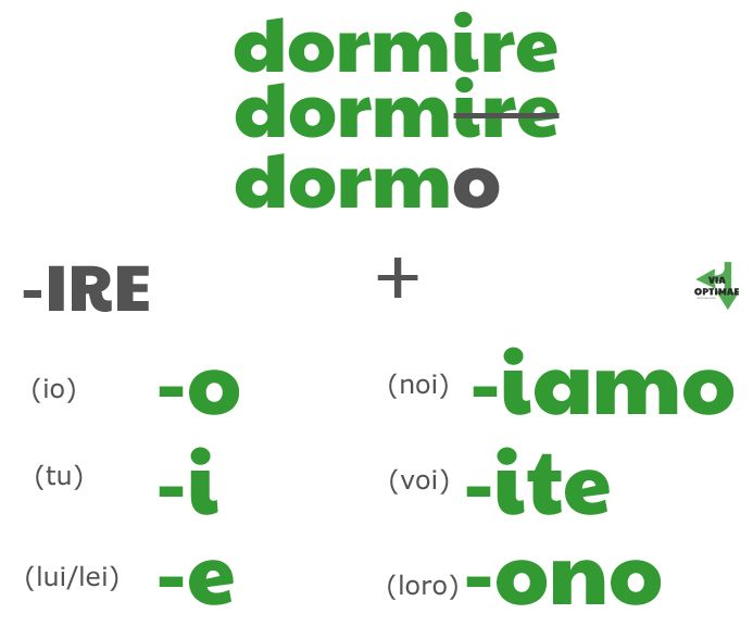 Conjugating an -IRE verb with stem and endings, by ab for www.viaoptimae.com